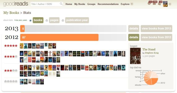 2013 Reading Statistics from Goodreads